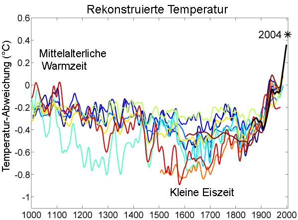 Temperatur Eiszeit