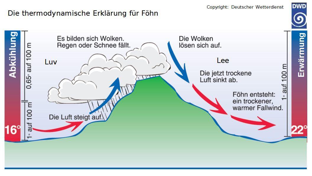 Wolken Entstehung