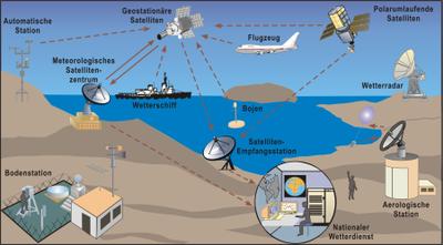 Das weltweite meteorologische Beobachtungssystem