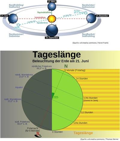 Die 4 Jahreszeiten - Wetterdienst.de